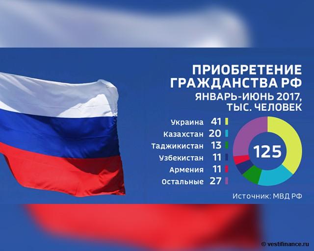 Приобретение гражданства России. Январь - июнь 2017 года