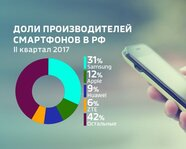 Доли производителей смартфонов в России в III квартале 2017 года