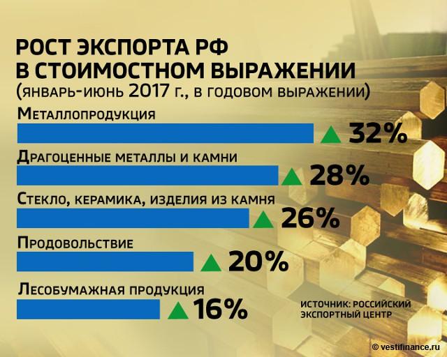 Рост экспорта России в стоимостном выражении. Январь-июнь 2017