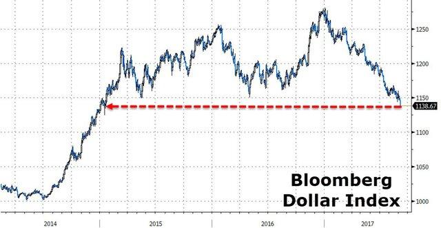 Азиатские трейдеры устроили доллару кровавую баню