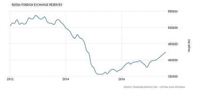 Валютный рынок РФ остался без РЕПО