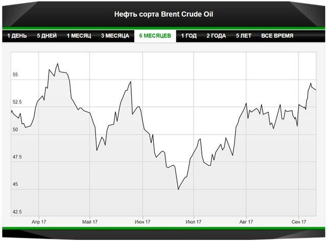 Летом ОПЕК снизила добычу нефти