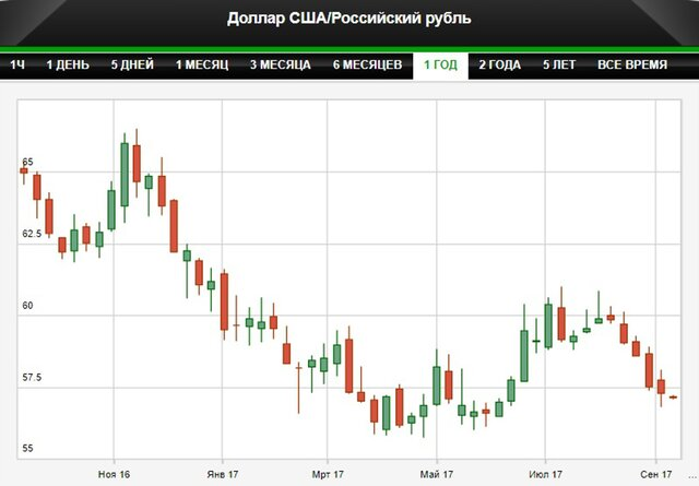 Спекулянты в США ставят на укрепление рубля