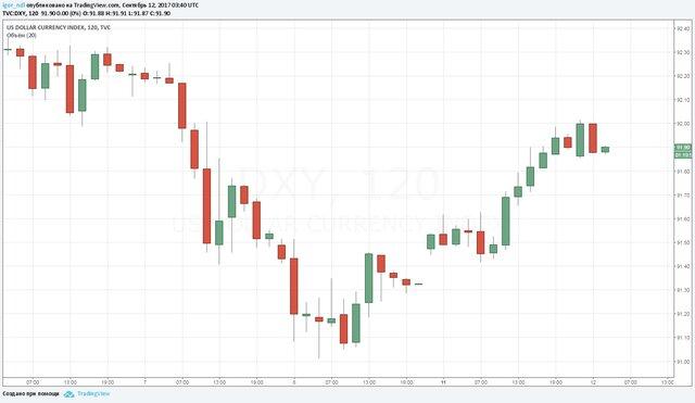 Доллар - корзина валют