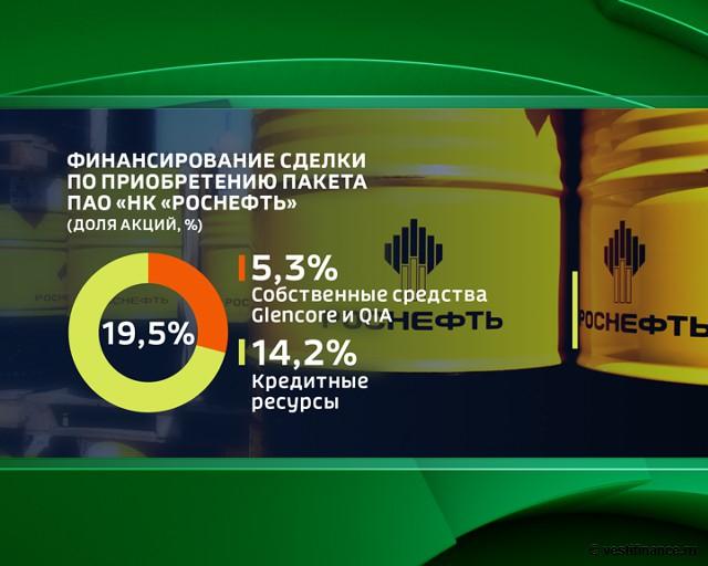 """Финансирование сделки по приобретению пакета ПАО """"НК """"Роснефть"""""""