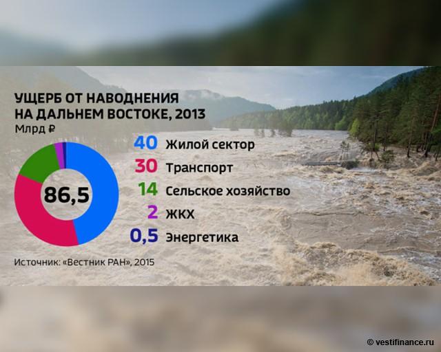 Ущерб от наводнения на Дальнем Востоке в 2013 году