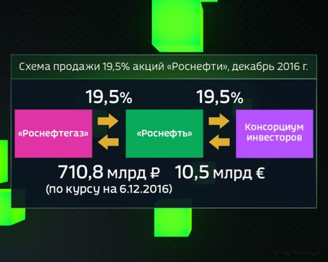 """Схема продажи 19,5% акций """"Роснефти"""". Декабрь 2016 года"""