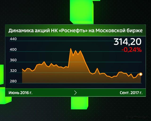 """Динамика акций """"НК """"Роснефть"""" на Московской бирже"""