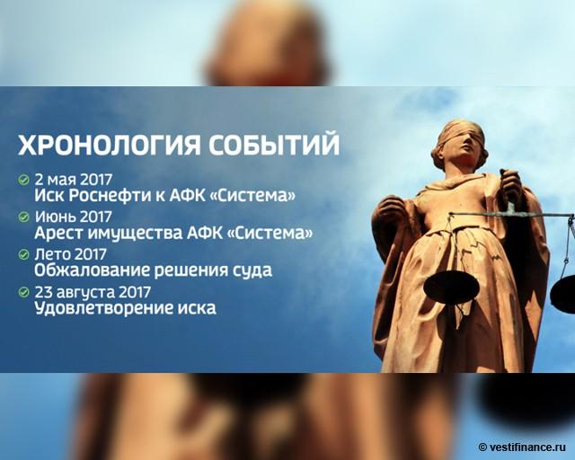 """""""Роснефть"""" и АФК """"Система"""". Хронология событий"""