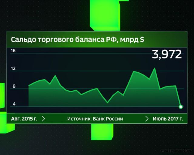 Сальдо торгового баланса России с августа 2015 года