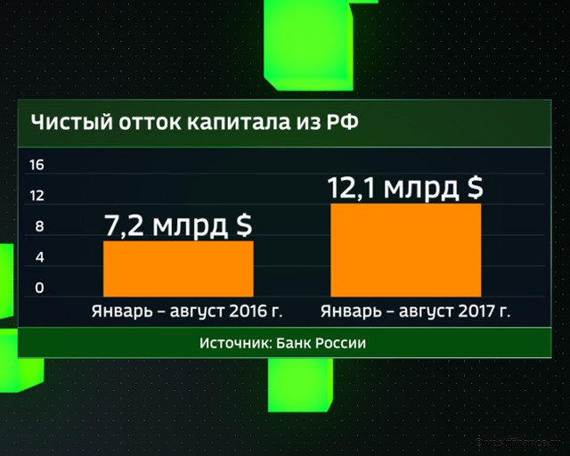 Чистый отток капитала из России. Январь - август 2016 и 2017 гг.
