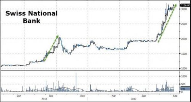 Забудьте о биткоине: ЦБ Швейцарии - реальный пузырь Распечатать