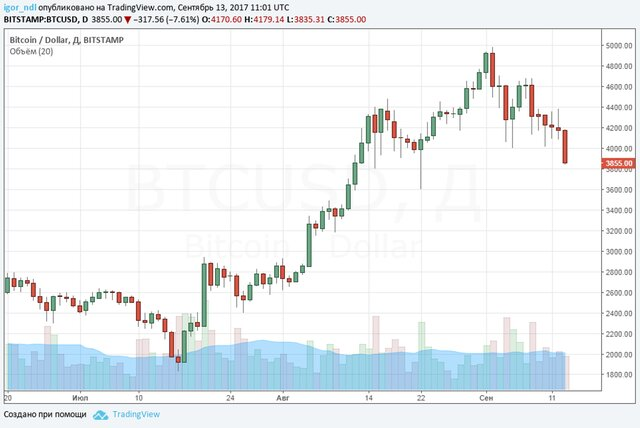 Курс биткоина резко обрушился  после новостей изКитая