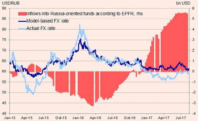 Снижение ставки ЦБ не остановит ралли рубля