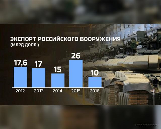 Экспорт российского вооружения с 2012 года