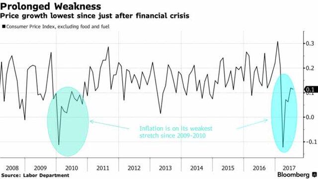 Эффект Amazon, или что мешает цели ФРС по инфляции