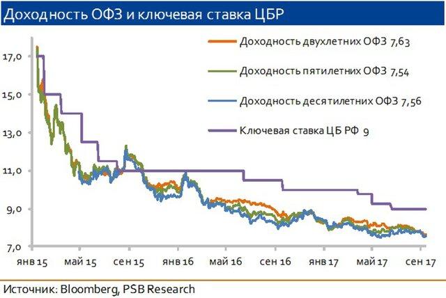 Рынок ОФЗ: предел снижения доходностей уже близко