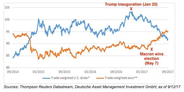 Deutsche Bank: доллар и евро реагируют на политику
