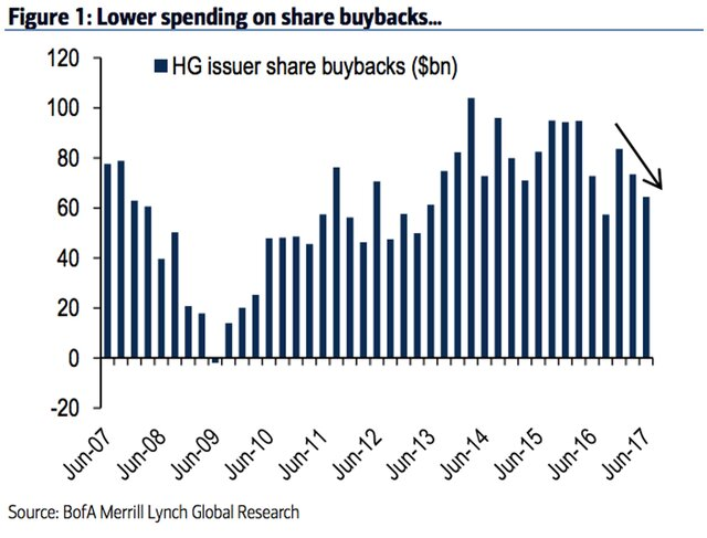Объемы buyback сокращаются - начало медвежьей фазы?
