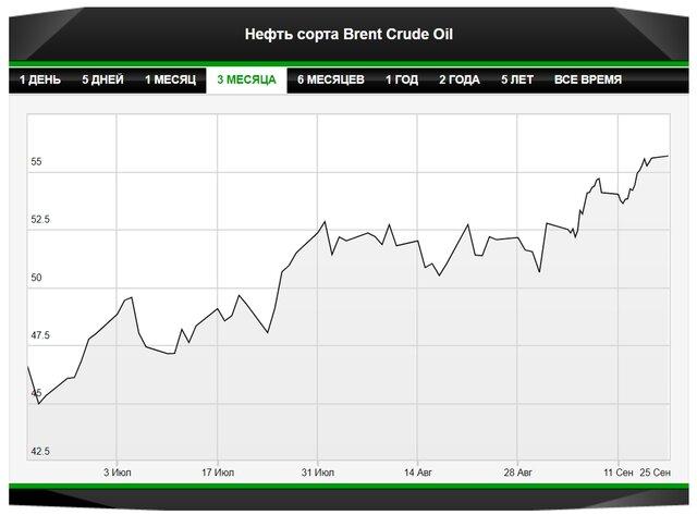 Цены на нефть способны продолжить рост
