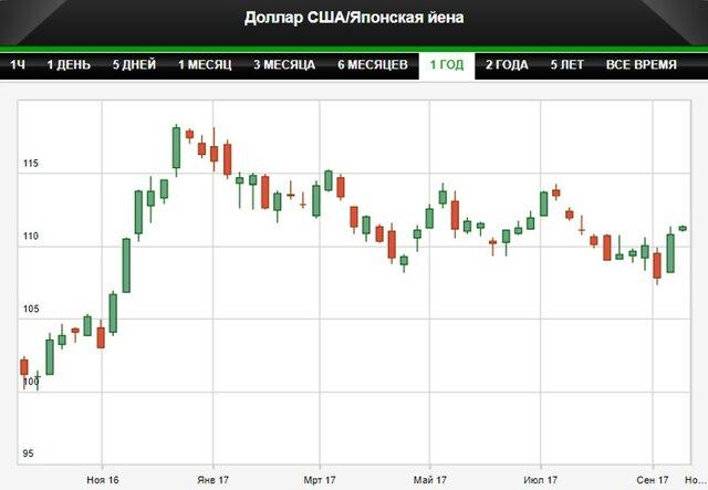 Доллар достиг 8-недельного максимума против иены