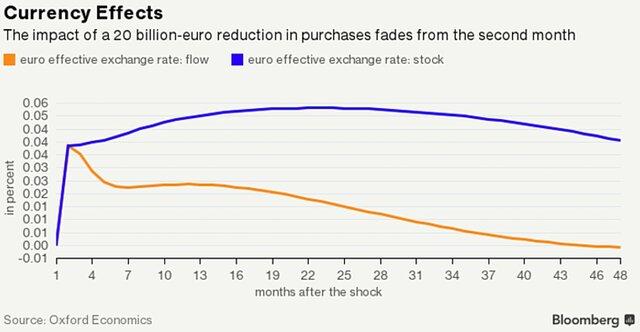 Стимулы ЕЦБ сохранятся и по окончании скупки бондов