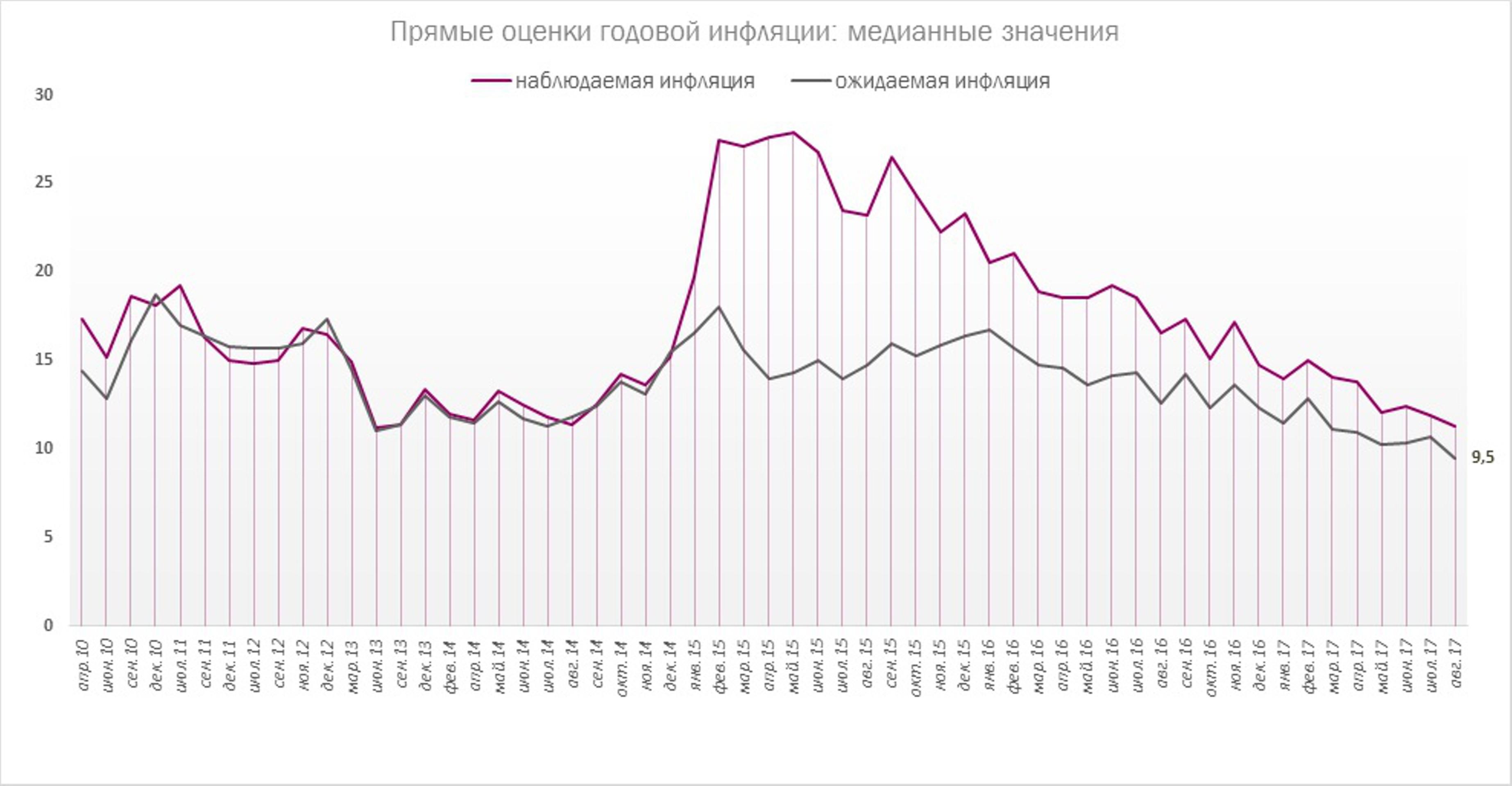 Итоги заседания ЦБ РФ и перспективы ключевой ставки
