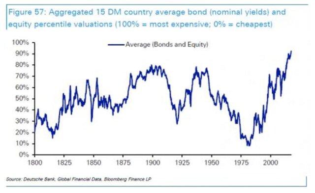 DB: стоимость ценных бумаг на историческом максимуме