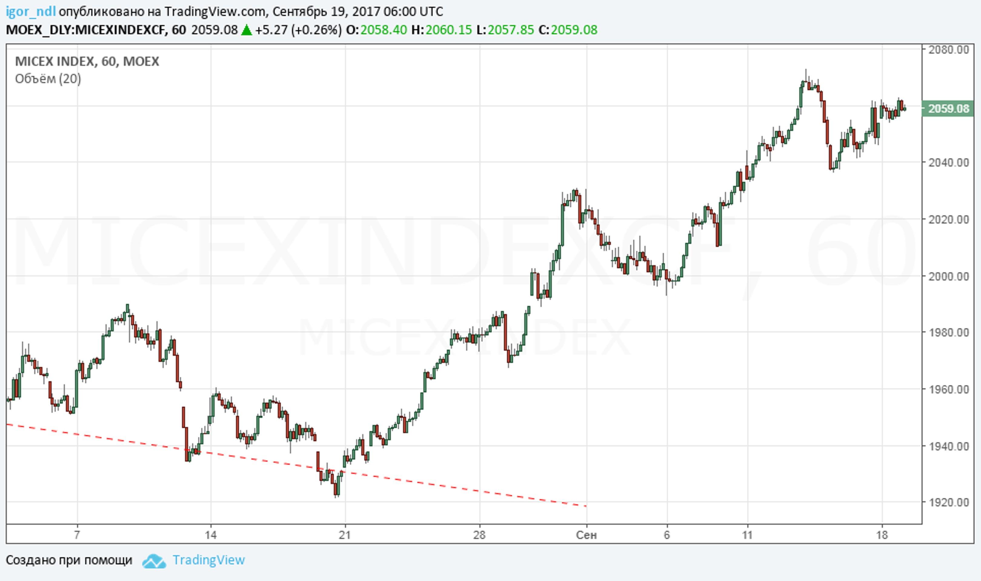 Рубль взял паузу, но продолжит укрепляться