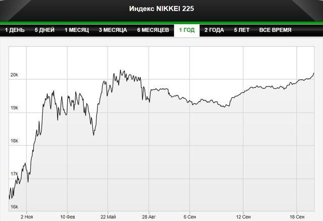 Nikkei достиг максимума за два месяца