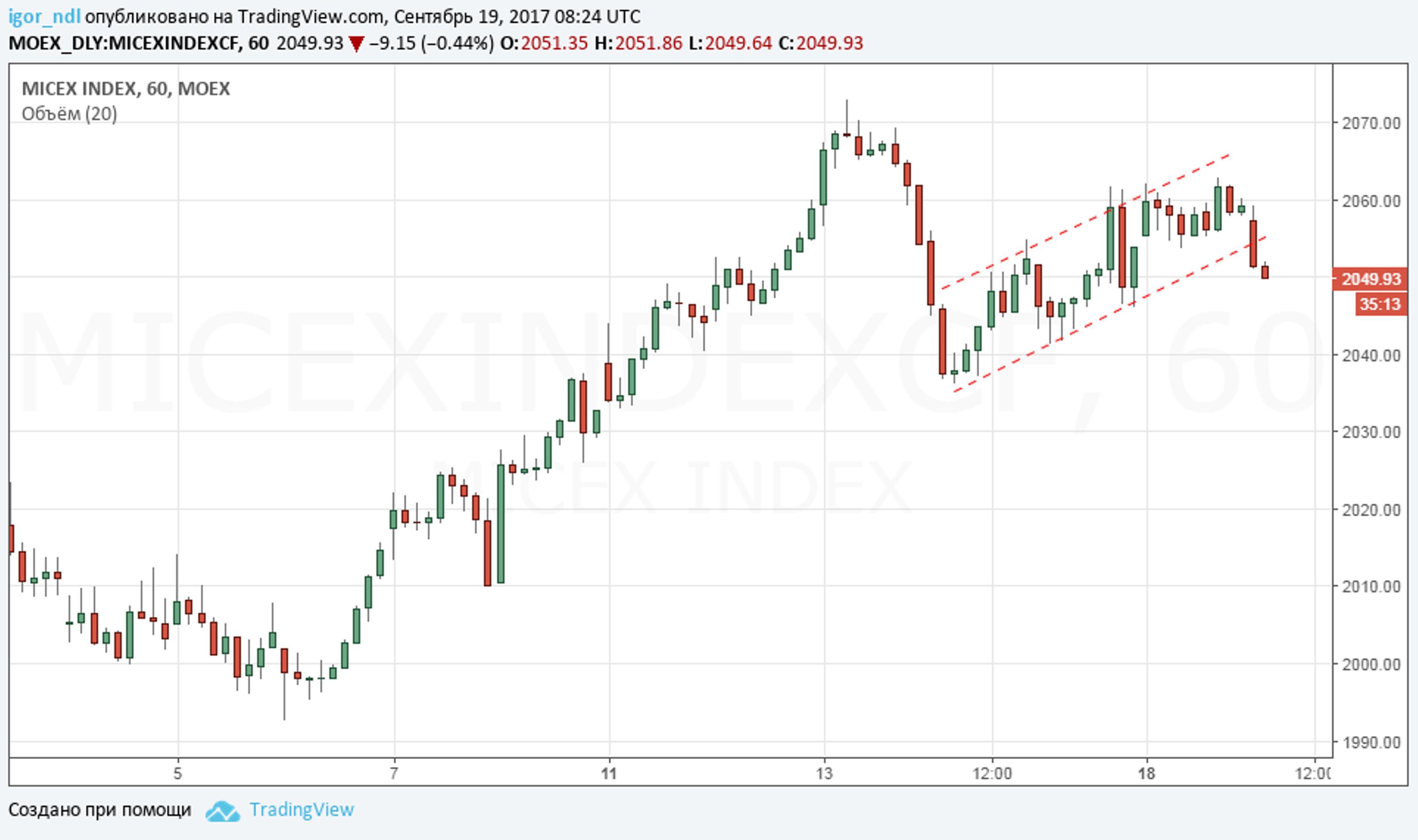 Инвесторы покидают российский рынок?