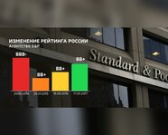 Изменение рейтинга России с 25 мая 2014 года