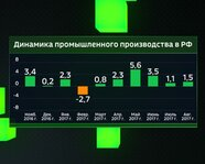 Динамика промышленного производства в России с ноября 2016 года