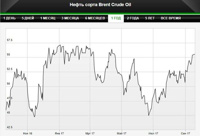 Песков нестал объяснять идею сокращения нефтедобычи стран ОПЕК+ на1%