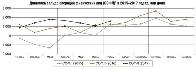 ЦБ: спрос на валюту вырос на 47% из-за ее нехватки