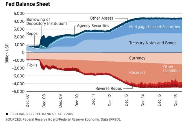 Доклад ФРС: подтверждений эффективности QE нет
