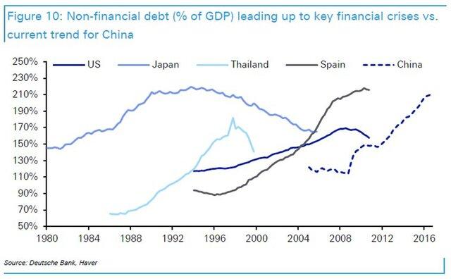 нефинансовые долги правительств