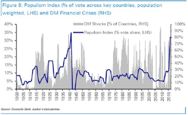индекс популизма
