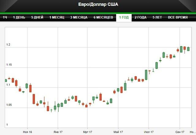 Доллар снижается в ожидании решения ФРС