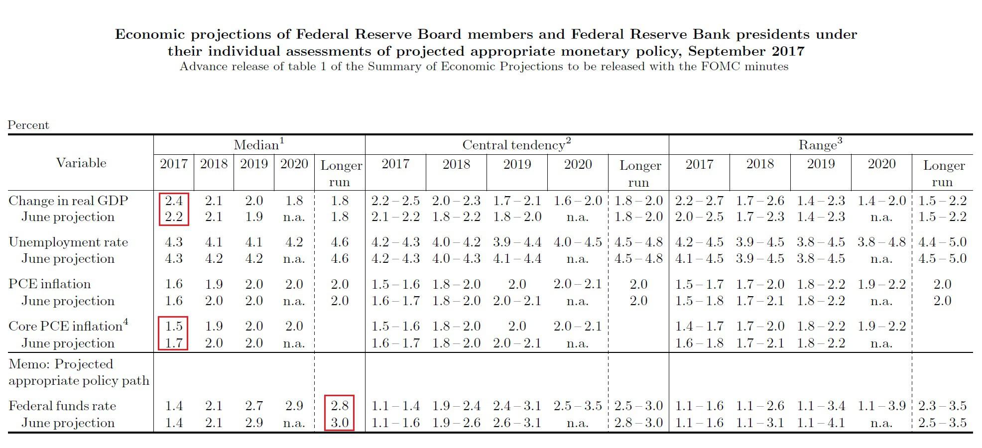 В ФРС объявили о начале сокращения баланса активов