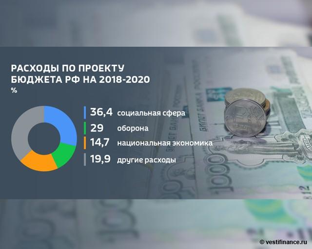 Бюджет России на 2018 год | проект, прогноз для граждан