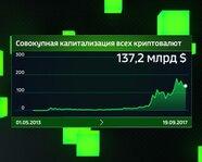 Совокупная капитализация всех криптовалют