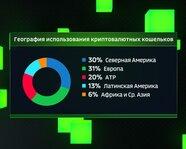 География использования криптовалютных кошельков