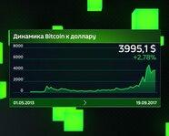 Динамика Bitcoin к доллару