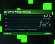 Динамика Waves к доллару