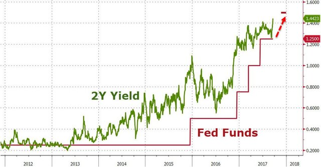 Почему сокращение баланса ФРС не напугает рынки