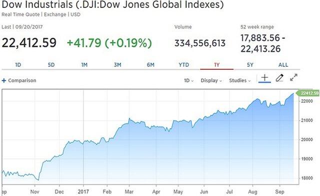 Dow и S&P установили рекорд после решения ФРС
