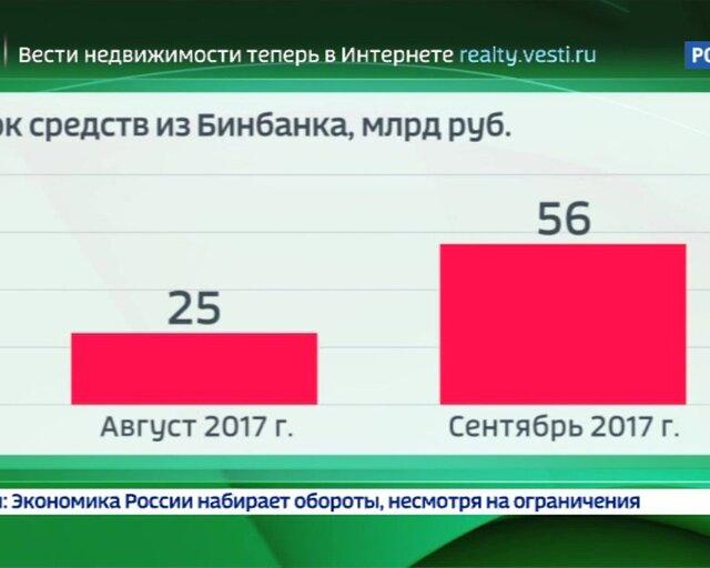 """""""Открытие"""" и БИН: как санация отразится на банковском секторе?"""