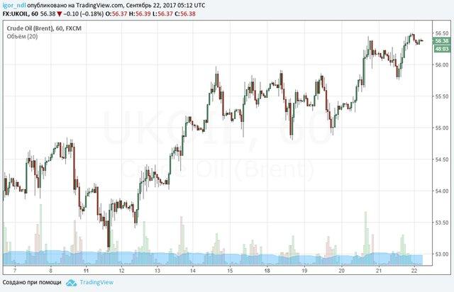 Нефтяные цены пошли вниз, невзирая наданные поСША