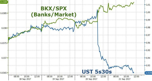 Решение ФРС поставило США на грань рецессии